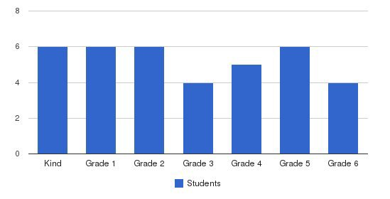 Glencoe Classical Academy Students by Grade