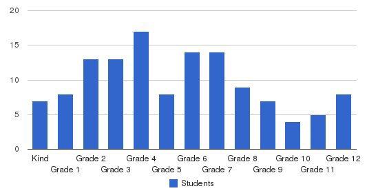Odessa Christian School Students by Grade
