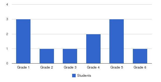 Walden Community School Students by Grade