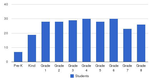 Saint Hilary School Students by Grade
