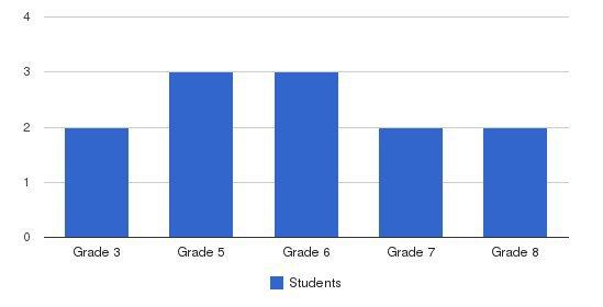 Misty Meadows Sda School Students by Grade
