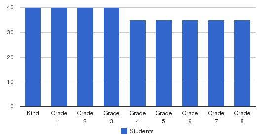St. Irenaeus Parish School Students by Grade