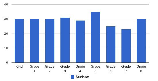 St Isabella School Students by Grade