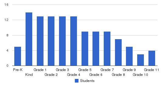 Veritas Academy Students by Grade