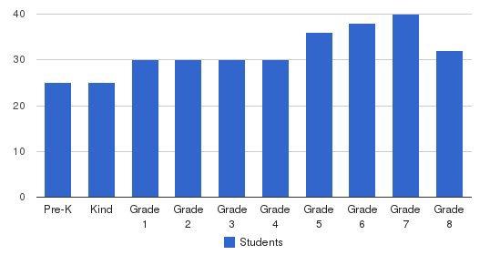 St. Jane Frances De Chantal Students by Grade