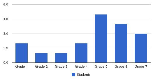 New Orleans Adventist Academy Students by Grade