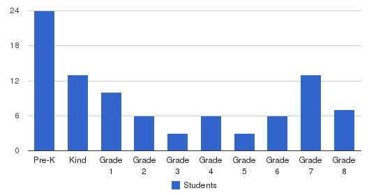 Faith Christian Fellowship Academy Students by Grade