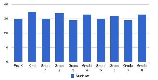 St. Joachim Elementary School Students by Grade