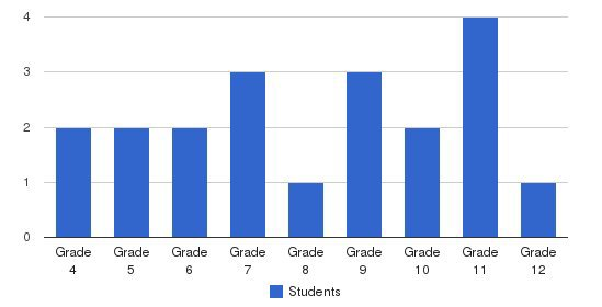 Laurel Hall School - Frederick Students by Grade