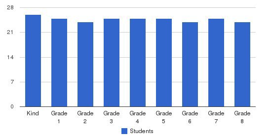 St. Patrick School Students by Grade