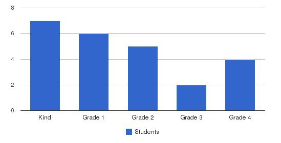 Samuel Fuller School Students by Grade