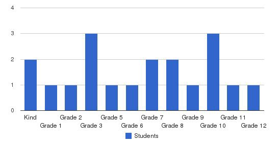 St. Thomas Aquinas School Students by Grade