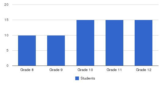 Montcalm School Students by Grade