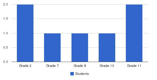 Full Will Of God Christian Academy Students by Grade