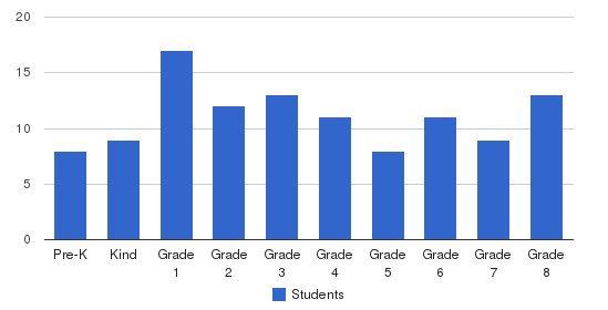 Talmud Torah Imrei Burech Students by Grade