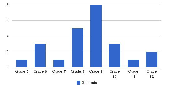 Academy Of Excellence Students by Grade