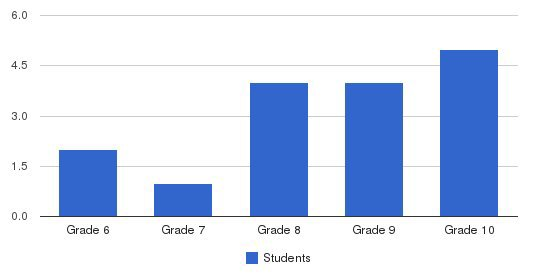 Foreshadow Academy Students by Grade