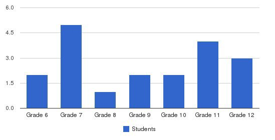 Eagle Academy Of Columbus Students by Grade