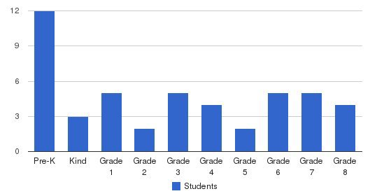 St. Joseph Catholic School Students by Grade