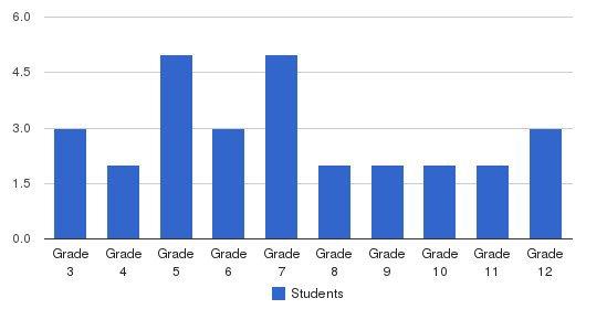 Milestones Achievement Center Students by Grade
