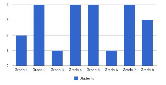 Northridge School Students by Grade
