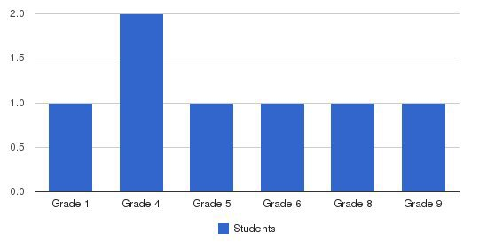 Nw Human Services Autism School Students by Grade