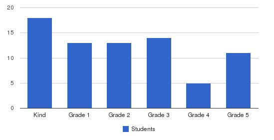 Cooper School The Students by Grade