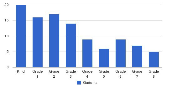 First Baptist Academy Students by Grade