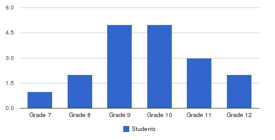 Varangon Academy Students by Grade