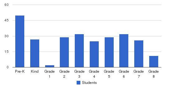 St La Salle Elementary School Students by Grade
