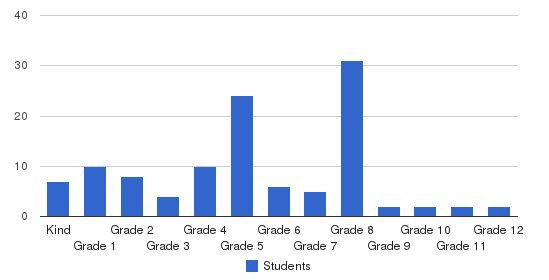 St. Lawrence Catholic School Students by Grade
