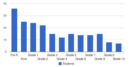 Renaissance Academy Students by Grade