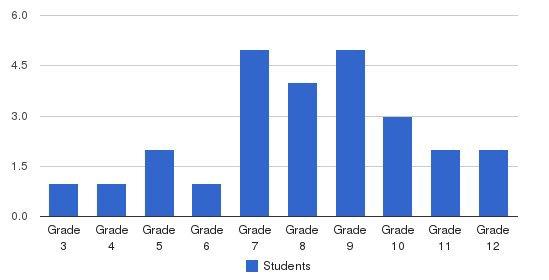 Keystone Academy Students by Grade