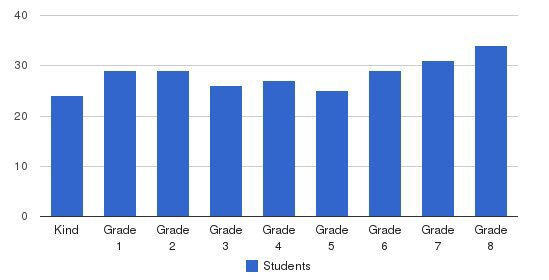 St Louis De Montfort Students by Grade