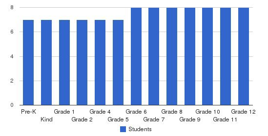 South Charleston Christian Academy Students by Grade