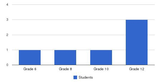 Hope Academy Students by Grade