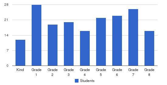 St. Luke The Evangelist Catholic School Students by Grade