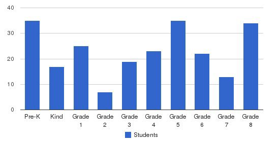 Catholic Schools Of Sunnyvale - St Martin Students by Grade