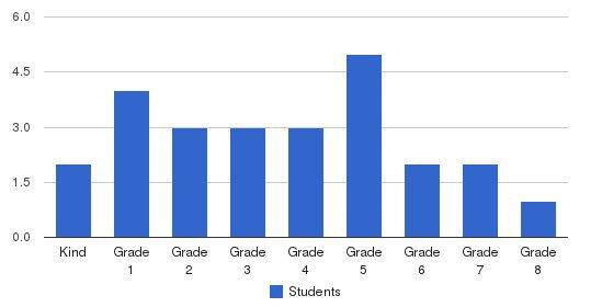Bridge Haven School Students by Grade