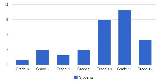 Griffith Center For Children School Students by Grade