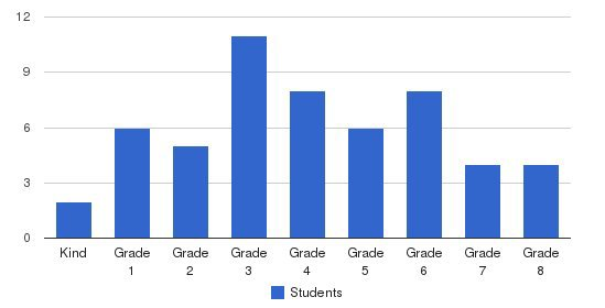 Cape Charles Christian School Students by Grade