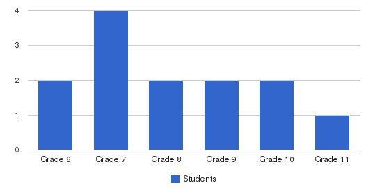 Cape Cod Montessori School Students by Grade