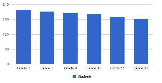 Hunter College High School Students by Grade