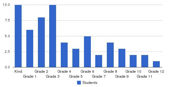 North Hills Classical Academy Students by Grade