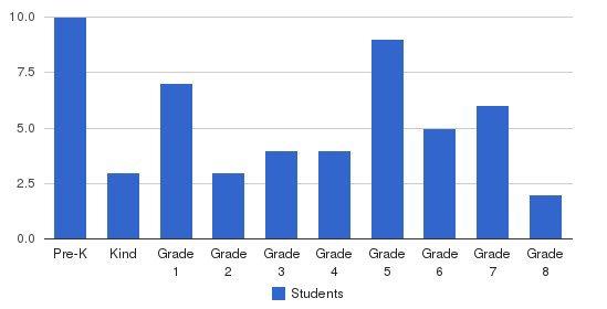 Emmaus Lutheran School Students by Grade
