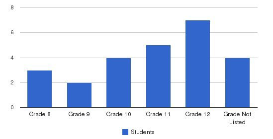 Webb School At Bloomfield Students by Grade