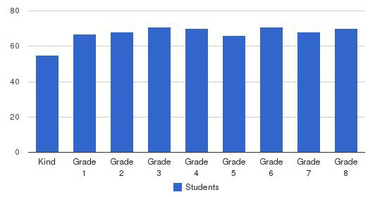 St Matthew Catholic School Students by Grade