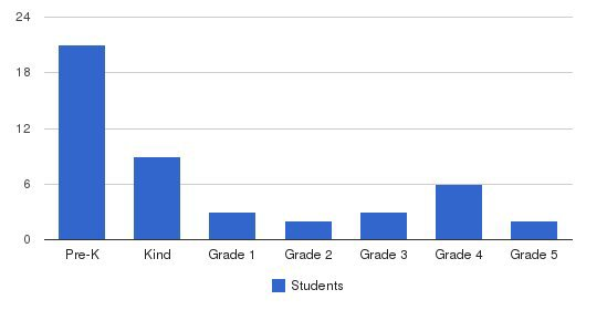 International Preparatory Institute Students by Grade