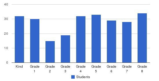 St Mel School Students by Grade