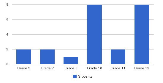 New Foundations Students by Grade